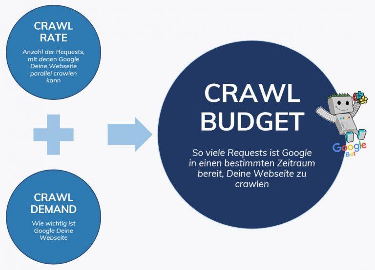Definition Crawl Budget